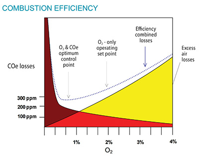Combustion Efficiency Graph